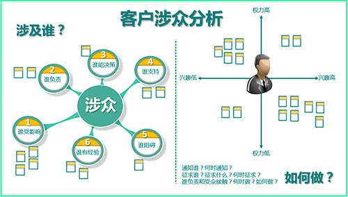 顾问有限公司企业组织结构图